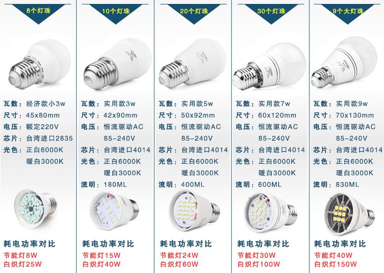 Виды светодиодных ламп и расположение светодиодов на панели